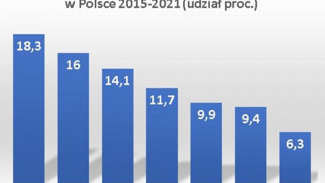 Polacy palą legalne – najniższy w historii badań udział szarej strefy w rynku wyrobów tytoniowych