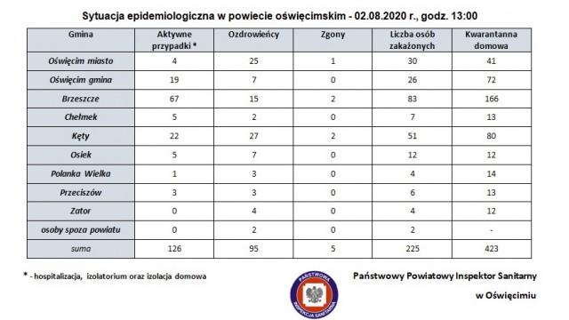 Sytuacja epidemiologiczna w powiecie oświęcimskim – 2.08.2020 r., godz. 13:00
