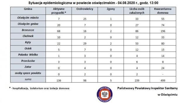 Sytuacja epidemiologiczna w powiecie oświęcimskim – 4.08.2020 r., godz. 13:00