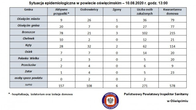 Sytuacja epidemiologiczna w powiecie oświęcimskim – 10.08.2020 r., godz. 13:00