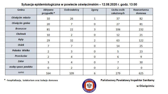 Sytuacja epidemiologiczna w powiecie oświęcimskim – 12.08.2020 r., godz. 13:00