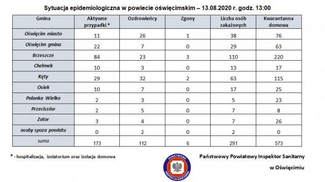 Sytuacja epidemiologiczna w powiecie oświęcimskim – 13.08.2020 r., godz. 13:00