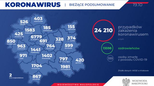 W ciągu doby kilkadziesiąt osób w powiecie z potwierdzonym koronawirusem. Stan na 19 października