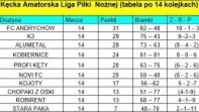 Wyniki 14 kolejki KALPN (poniedziałek 30 października 2019 r.)