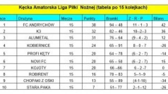 Wyniki 15 kolejki KALPN 7, 9 października (poniedziałek, środa)