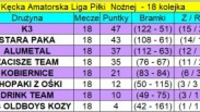Wyniki 18. kolejki KALPN z 10 i 12 maja 2021 r.