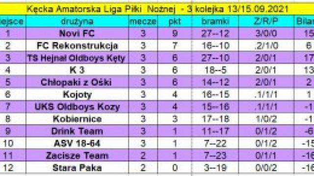 Wyniki 3. Kolejki oraz aktualna tabela i klasyfikacja strzelców rozgrywek po 3. kolejce!