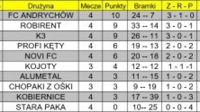 Wyniki 4 kolejki KALPN – 13 / 15 maj (poniedziałek / środa)